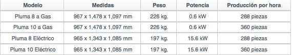 tabla-hornos-conveccion-pluma.png