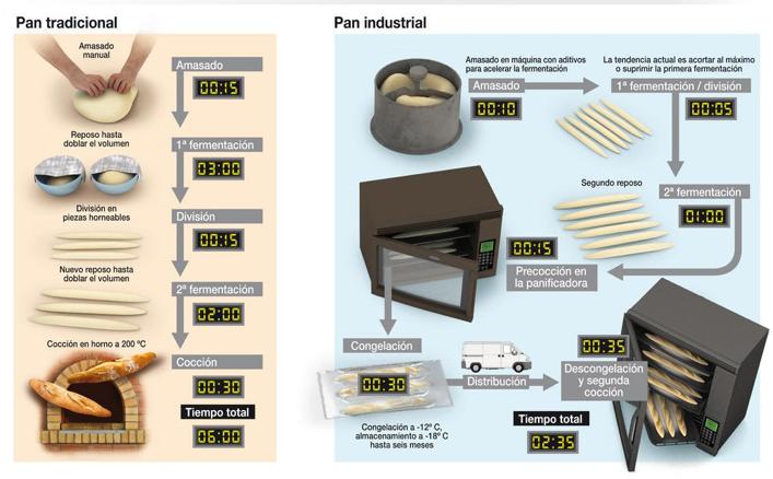 procesos-pan-industrial-pan-artesanal.png