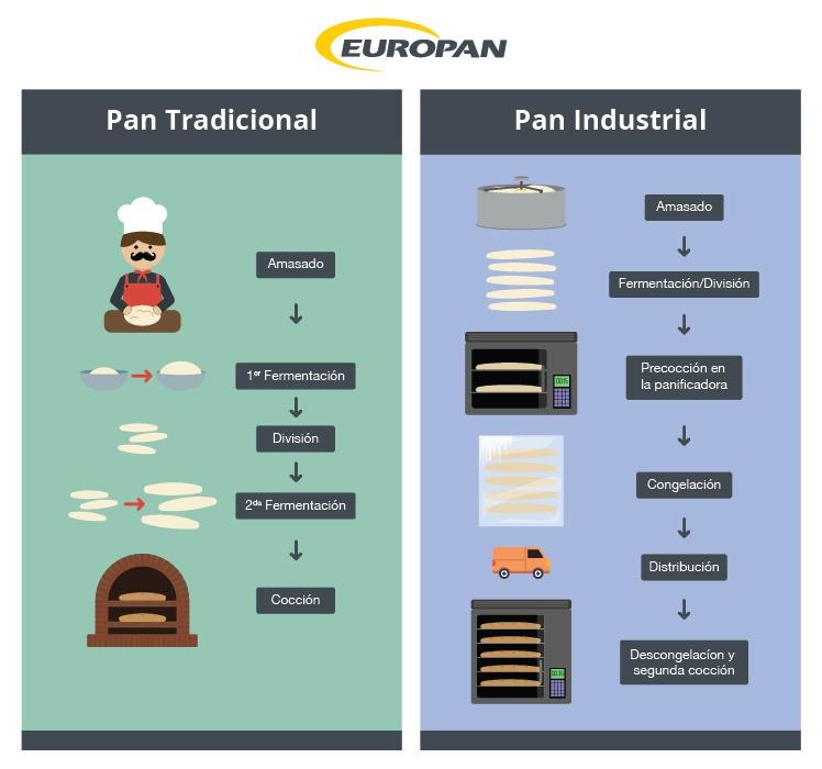 diferencias-pan-artesanal-panaderia-industrial
